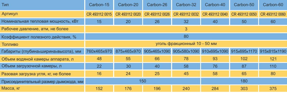 Характеристики котел карбон