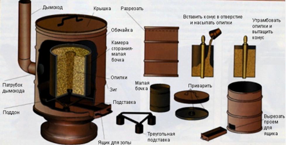 Печка длительного горения на древесных отходах (опилках, щепе, ветках)