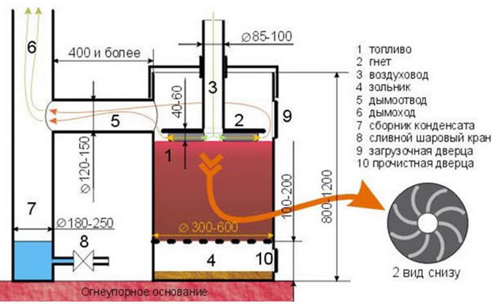 Печь из баллона длительного горения или с повышенной отдачей тепла