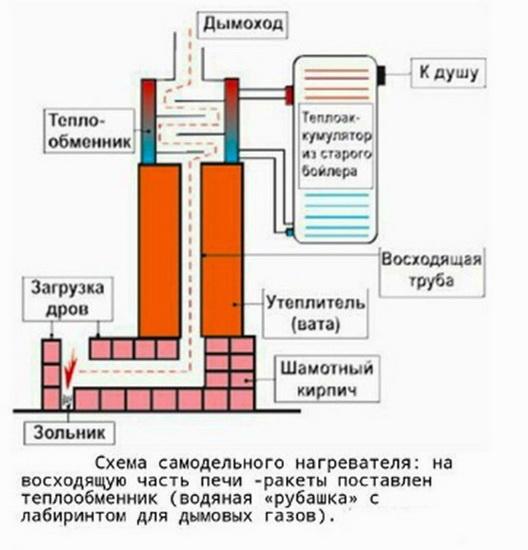 Схема обычного теплообменника для ракетной печи