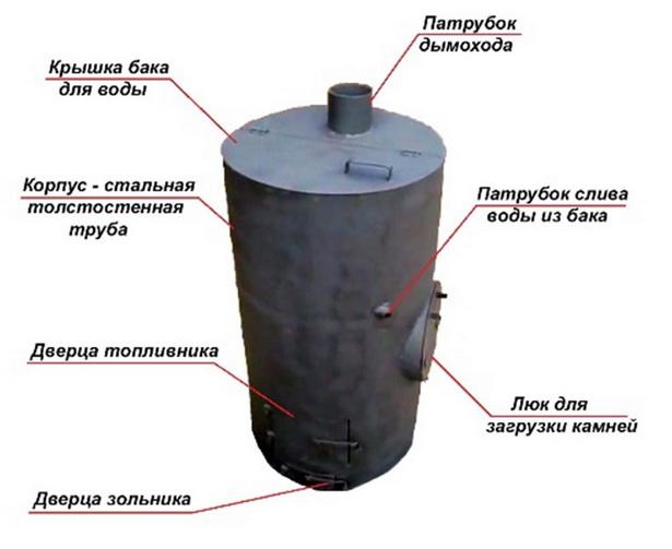 Обычная печка на три отделения для бани