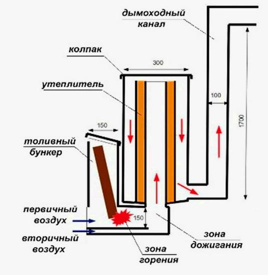 как должна создвааться ракетная печь