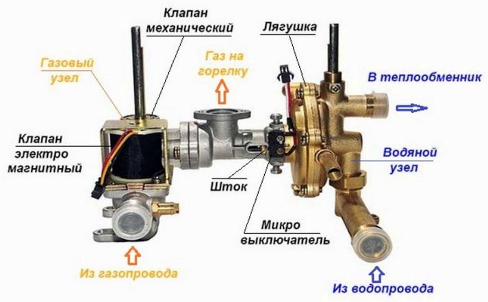 Газовый узел колонки