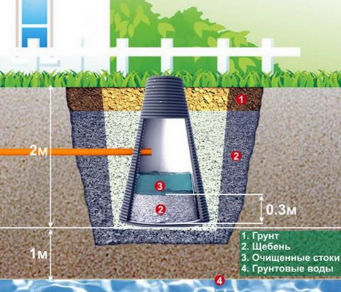 Вода и выгребная яма