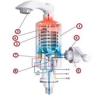 Обычная конструкция нагревательного крана