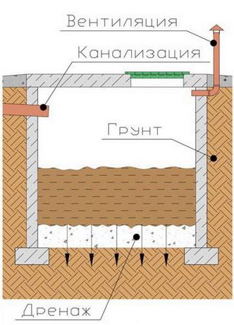 Где располагается и как делается выгребная яма