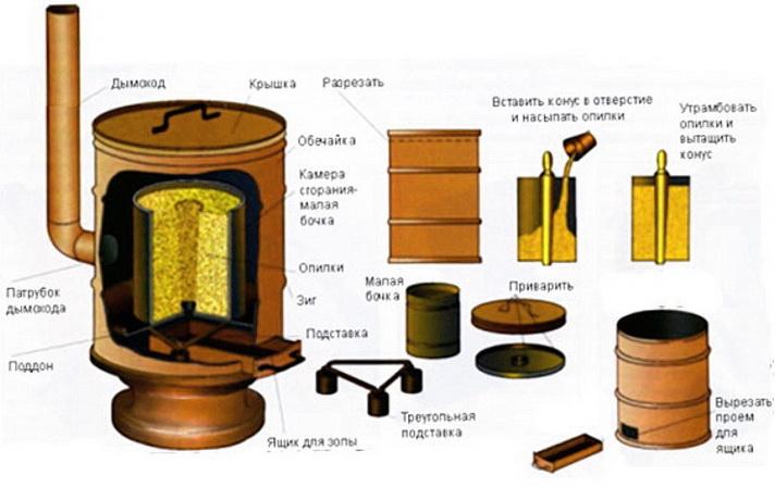 печь на щепе и на опилках