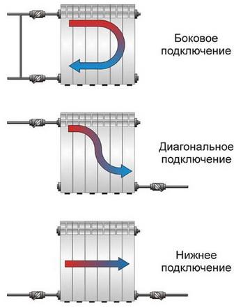 Схемы подключеня радиаторов