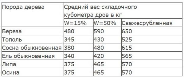 Объемный вес складометра