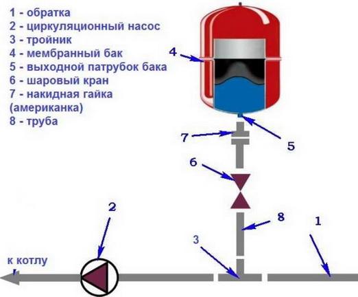 Схема установки расширительного бака
