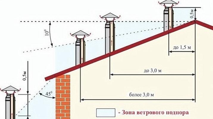 Требования к дымоходу газового котла – нормативы