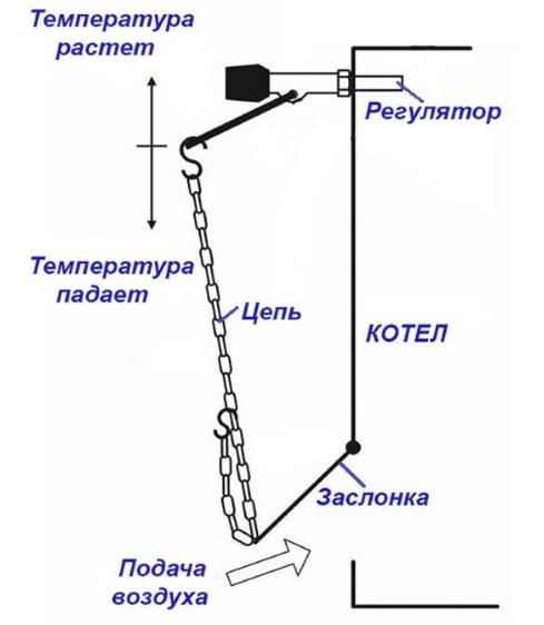 Схема регулятора воздуха на котле