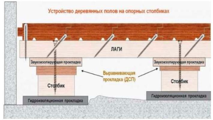 Легкий теплый пол для деревянного дома