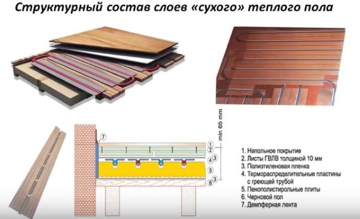 Схема теплого пола облегченного