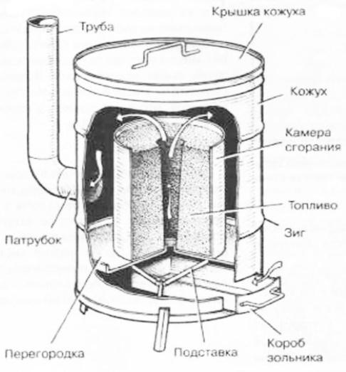 Печь на опилках два цилиндра