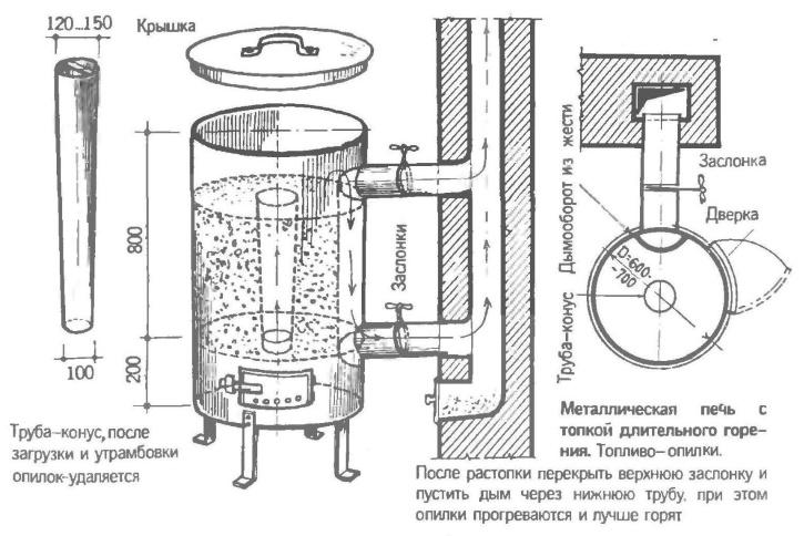 Конструкция печи на опилках