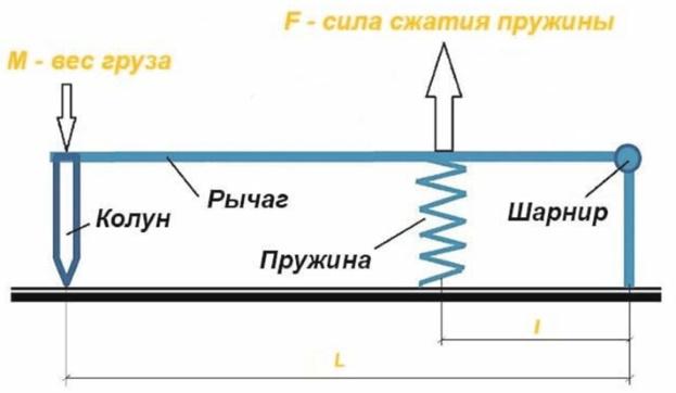 схема колуна