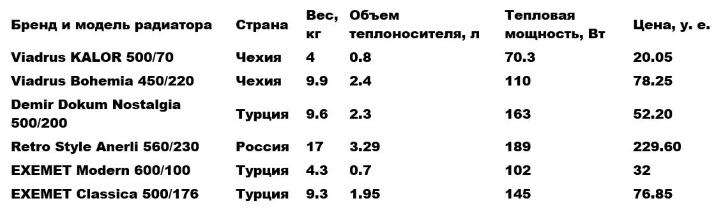 характеристики чугунных радиаторов