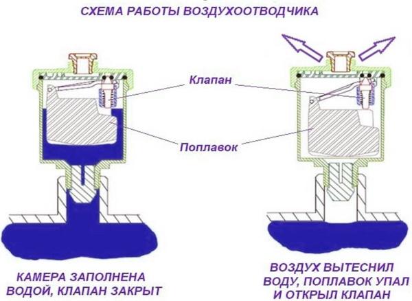 Клапан, кран воздухоотводчик автоматический