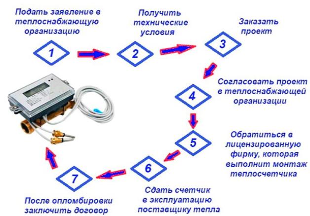 как получить разрешение на теплосчетчик