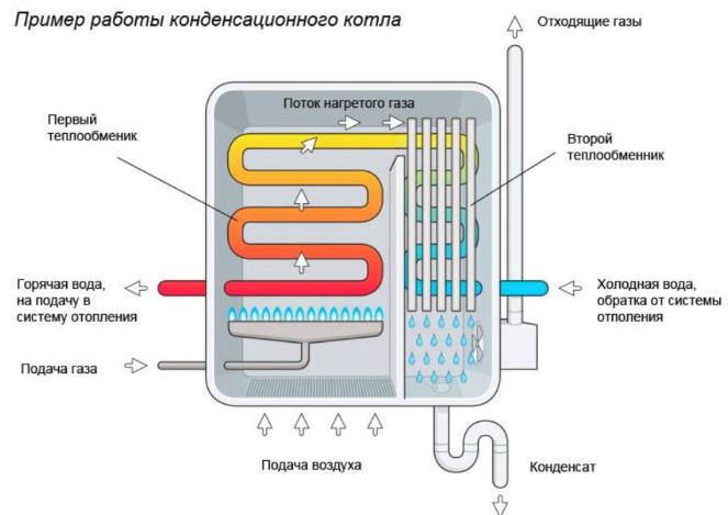 схема конденсационного котла