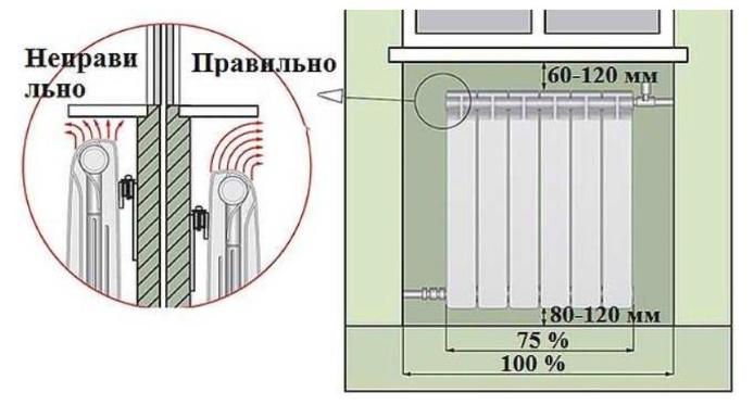 Правильная установка радиаторов
