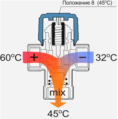 Принцип работы клапана с терморегуляцией