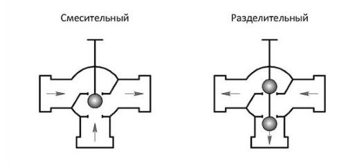 Разный принцип действия клапанов трехходовых