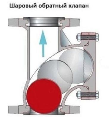 Клапан с шариком