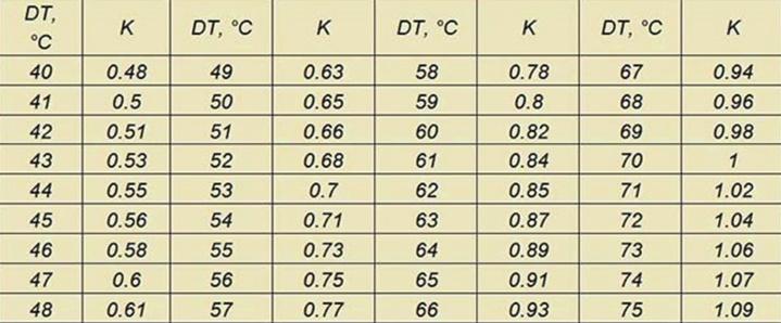 Таблица температур для радиаторов