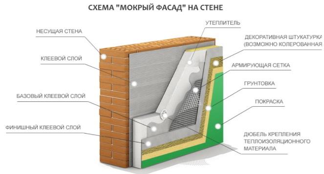 Схема мокрого фасада