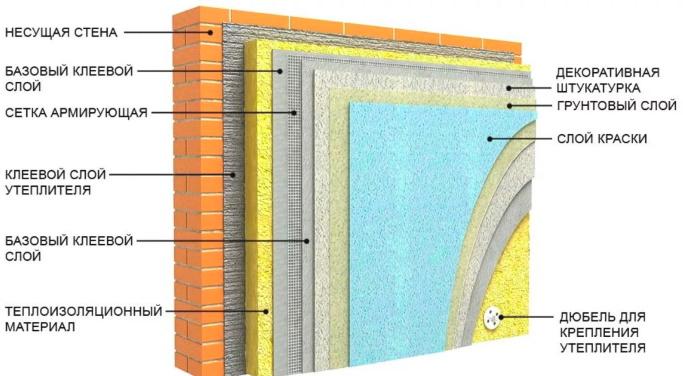 многослойное утепление стены