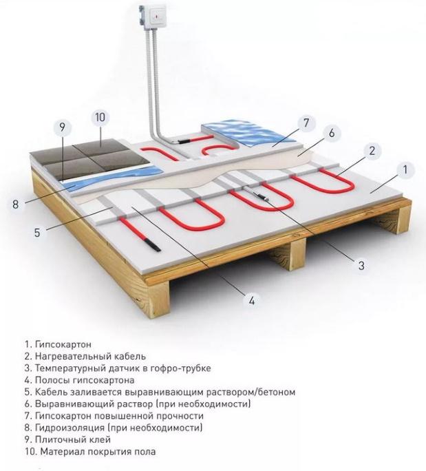 создание подогрева по деревянному перекрытию