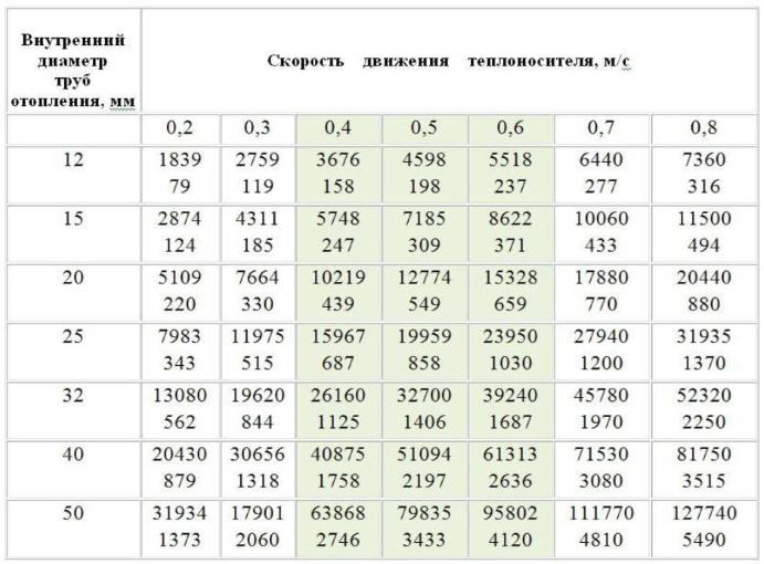 Выбор диаметра труб по таблице