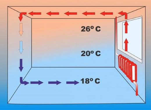 Конвекция воздуха от радиаторов вдоль пола