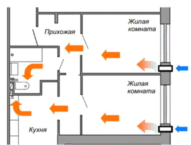 движение воздуха в доме