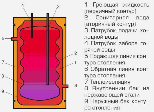 конструкция бойлера бак в баке